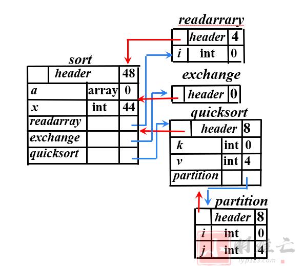 为什么不要使用eval以及with-编译原理+JS的再思考
